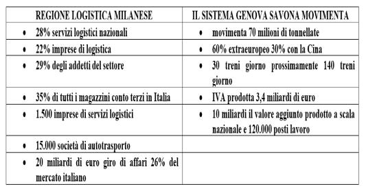 Regione logistica milanese